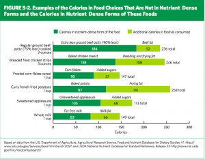 Calories added by the way we prepare food.