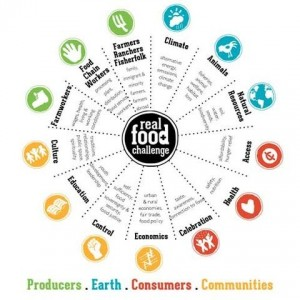 The Real Food Wheel