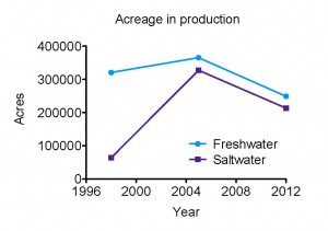 From the 2013 USDA Census of Aquaculture