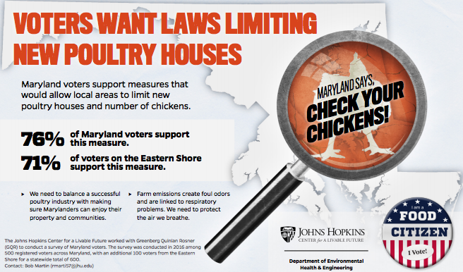 According to a new survey, Maryland voters support measures that would allow local areas to limit new poultry houses and number of chickens.